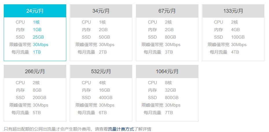 阿里云(aliyun)轻量应用服务器香港最低套餐24元