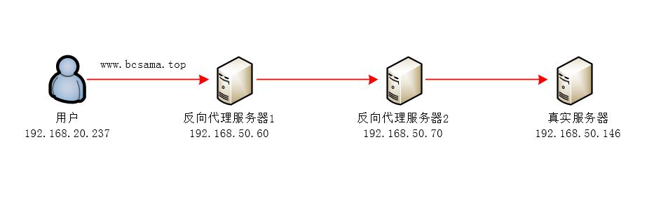 Nginx转发获取客户端真实IP